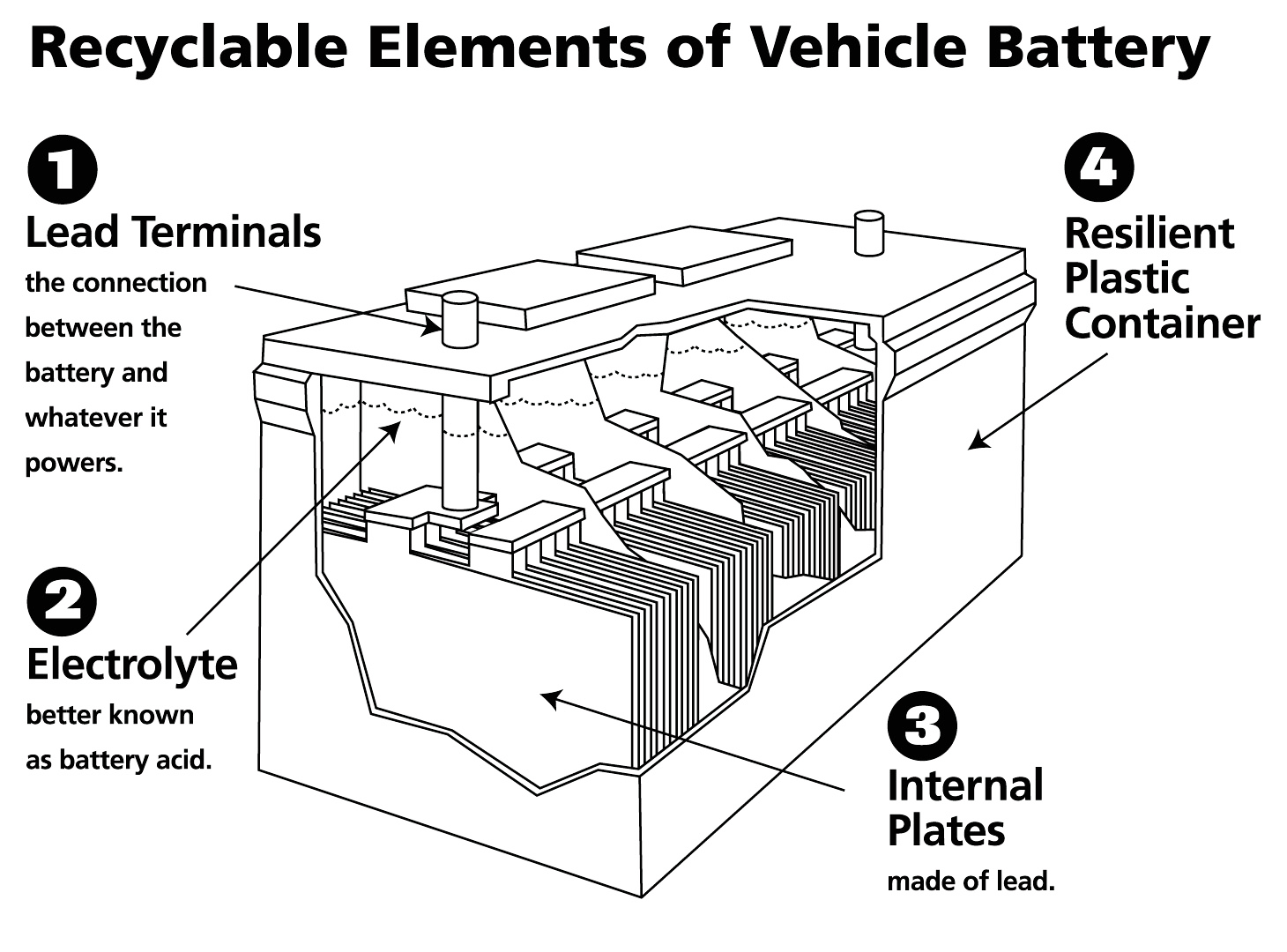 Car Battery Core